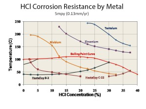 Iso-Corrosion Chart – HCL